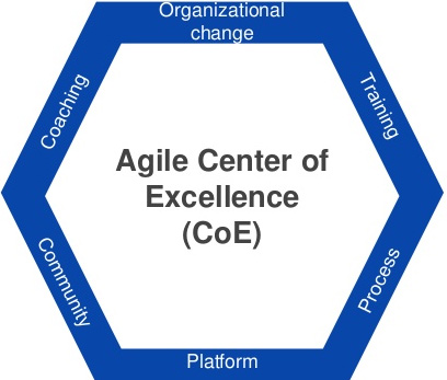 Agile Centre Of Excellence Training And Certification